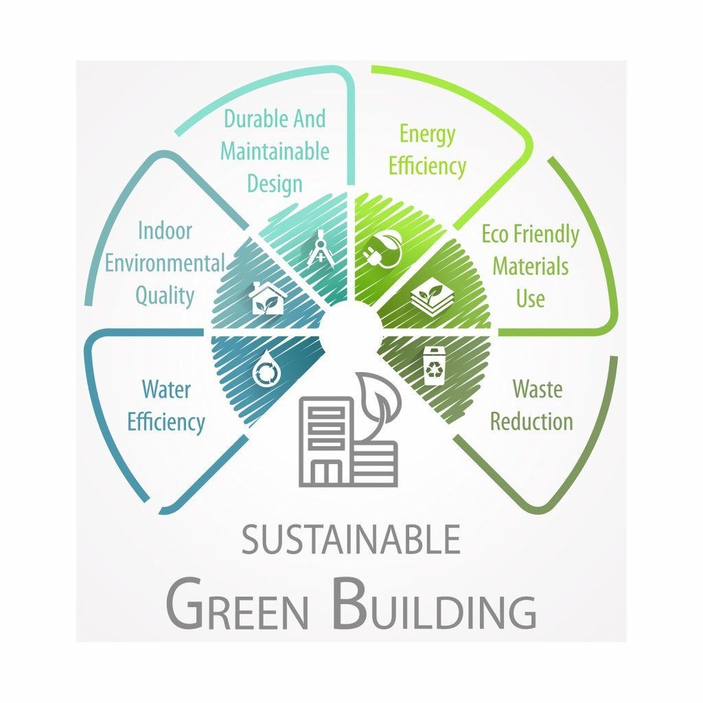 Green Building Sustainable Wheel Infographic with various icons